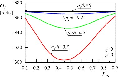 Relationship between the first and the second natural frequencies of the frame and location of:  a) the first crack without the second crack, b) without damping
