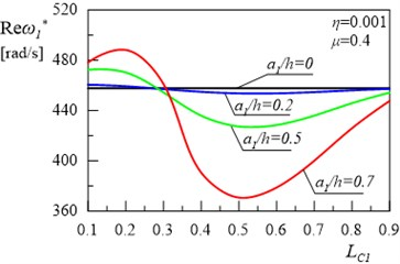 Relationship between the first damped eigenvalue of the frame and location of  the first crack without the second crack