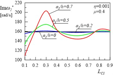 Relationship between the second damped eigenvalue of the frame and location of  the first crack without the second crack