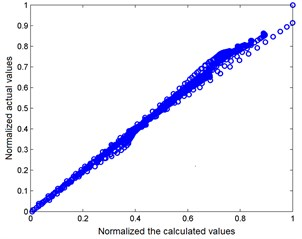 Cross-raft of normalized actual  and calculated values