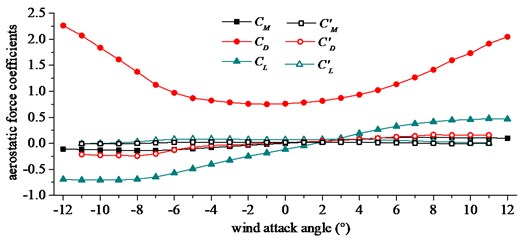 Aerostatic force coefficients and its derivatives. CL, CD and CM are dimensionless lift, drag  and moment coefficients, CL', CD' and CM' are derivatives of lift, drag and moment coefficients