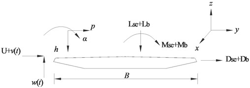 Aerodynamic forces on bridge deck