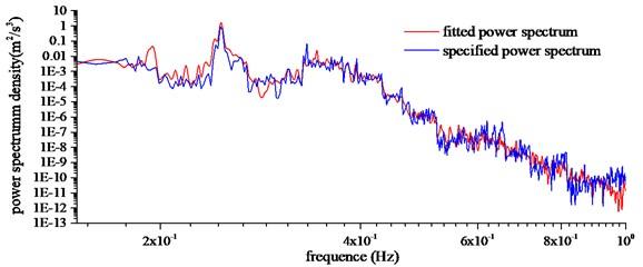 Buffeting displacement power spectrum of midspan