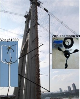 Arrangement of wind measure system.