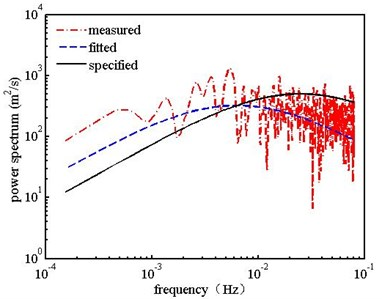 Comparison of measured and specified power spectrum