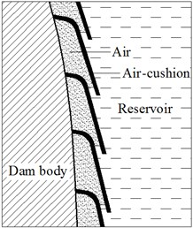 Sketch map of air-cushion isolation