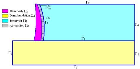 Schematic of the dam body-dam foundation–air-cushion-reservoir dynamic coupling system