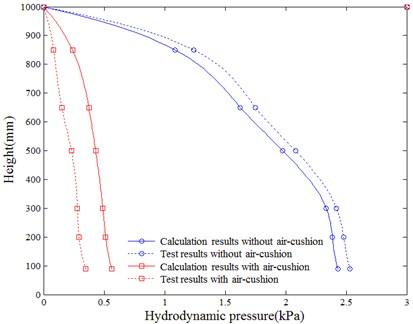 Comparison of hydrodynamic pressure