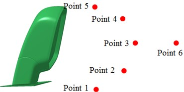 Boundary element model and observation points of the rear view mirror