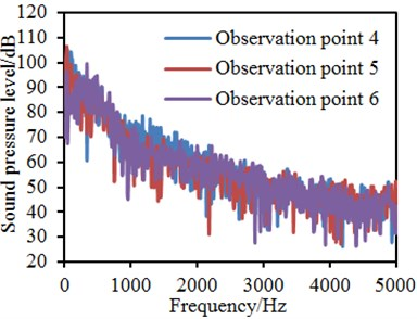 Sound pressure levels of different observation points with consideration of lateral window