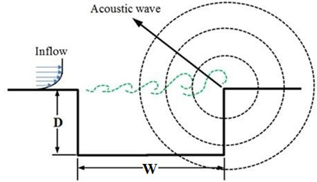 Schematic diagram of oscillation at rear view mirrors [34]