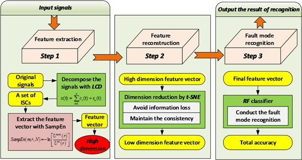 Framework of the proposed methodology