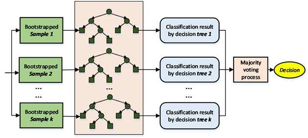 Framework of the RF