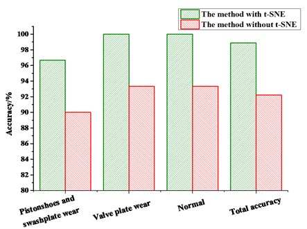 Comparison results of the diagnostic methods