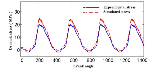 The comparison between experimental stress and simulated stress with optimized parameters