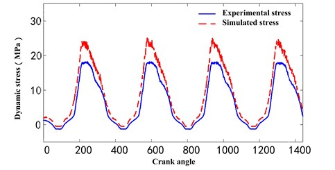 The comparison between experimental stress and simulated stress  with optimized parameters in another working condition