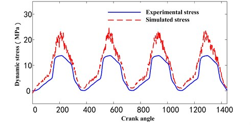 The comparison between simulated and experimental tested stress