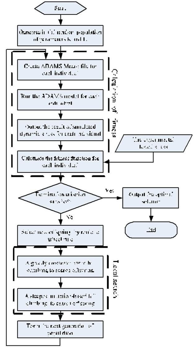 Flowchart of model parameters optimized method