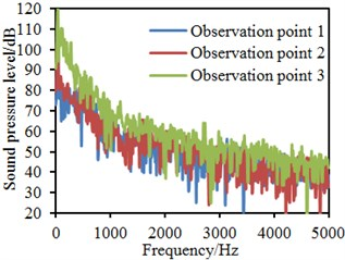 Sound pressure levels of different observation points with lateral windows