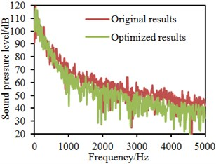 Comparisons of sound pressure levels before and after optimization