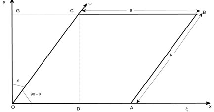 Parallelogram plate with skew angle θ