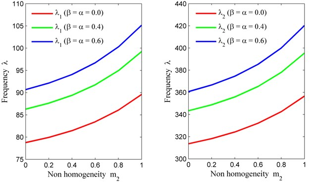 Non homogeneity constant (m2) vs. frequency (λ) for fixed m1= 0, θ= 30° and a/b= 1.5