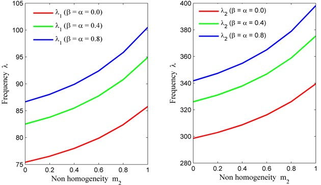 Non homogeneity constant (m2) vs. frequency (λ) for fixed m1= 0.6, θ= 30° and a/b= 1.5