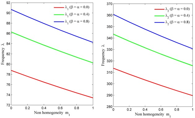 Non homogeneity constant (m1) vs. frequency (λ) for fixed m2= 0, θ= 30° and a/b= 1.5
