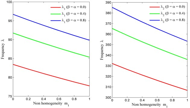 Non homogeneity constant (m1) vs. frequency (λ) for fixed m2= 0.6, θ= 30° and a/b= 1.5