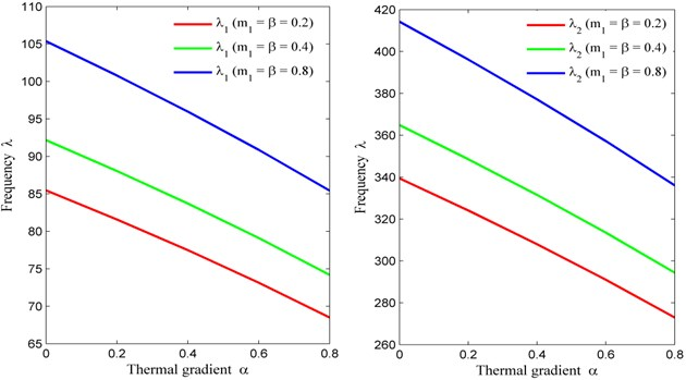 Thermal gradient (α) vs. frequency (λ) for fixed m2= 0, θ= 30° and a/b= 1.5