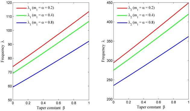 Taper constant (β) vs. frequency (λ) for fixed m2= 0, θ= 30° and a/b= 1.5