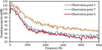 Sound pressure levels at the same horizontal panel