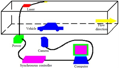 Laser particle image velocimetry technology