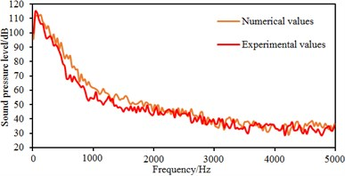Comparisons of sound pressure levels between simulation and experiment