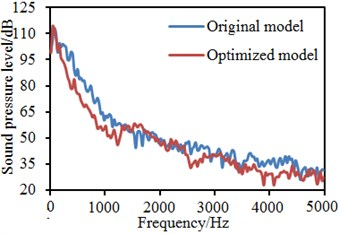 Comparison of flow noises at observation points before and after optimization