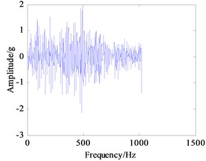 Frequency spectrum curves of vibration signals