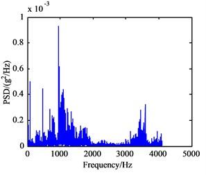 Power spectrum density curves of vibration signal