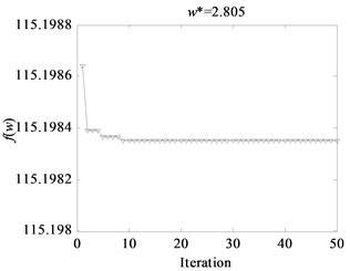 Fitness function evolution curves based on WPSO