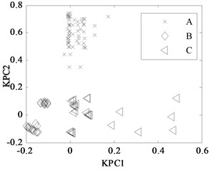 KPCA projection in different conditions