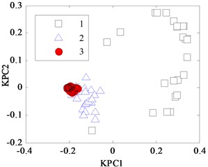 KPCA projection diagram for Iris data with different width w