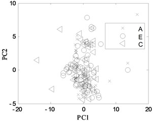 PCA projection in different conditions