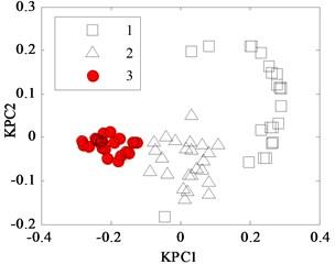 KPCA analysis results for Iris data