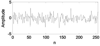 The four learned basis atoms of bearing outer race fault signal: a) d1, b) d2, c) d3, d) d4