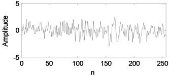 The four learned basis atoms of bearing inner race fault signal: a) d1, b) d2, c) d3, d) d4