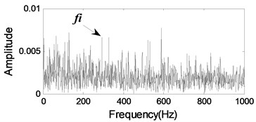 The 1116th signal for Bearing 3: a) time waveform, b) frequency spectrum, c) envelope spectrum