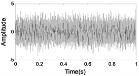 Simulation signal: a) time waveform for outer race fault, b) frequency spectrum for outer race fault, c) time waveform for inner race fault, d) frequency spectrum for inner race fault