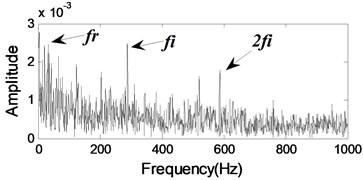The envelope spectrum of l4