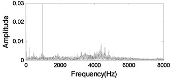 The 800th signal for Bearing 4: a) time waveform, b) envelope spectrum