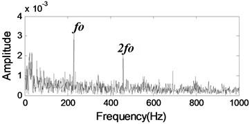The envelope spectrum of l1