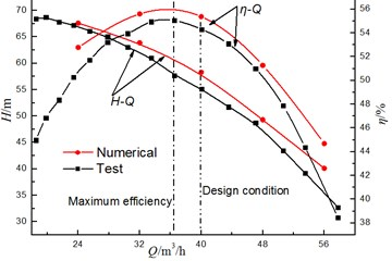 Comparison of the hydraulic performance between the numerical and test results at φ= 41°